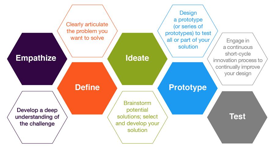 Transformación Digital Design Thinking