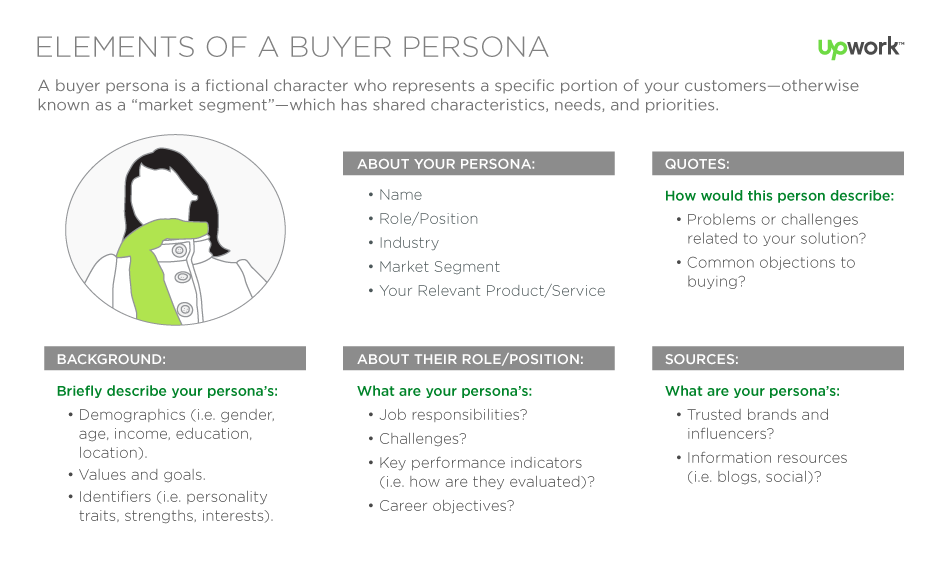 Buyer persona en el plan de transformación digital