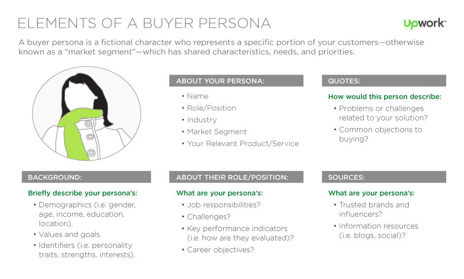 Buyer persona en el plan de transformación digital