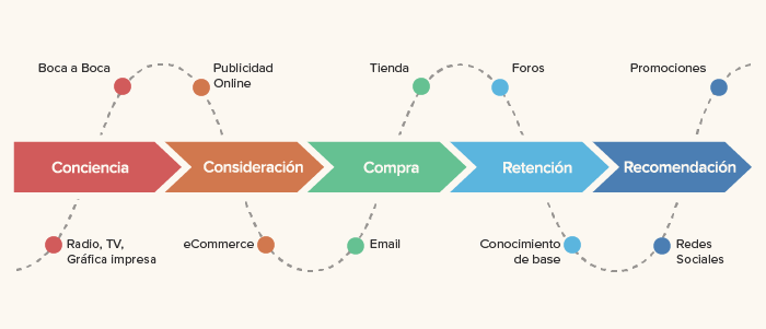 Customer journey map o itinerario de compra del cliente. Transformación digital en retail