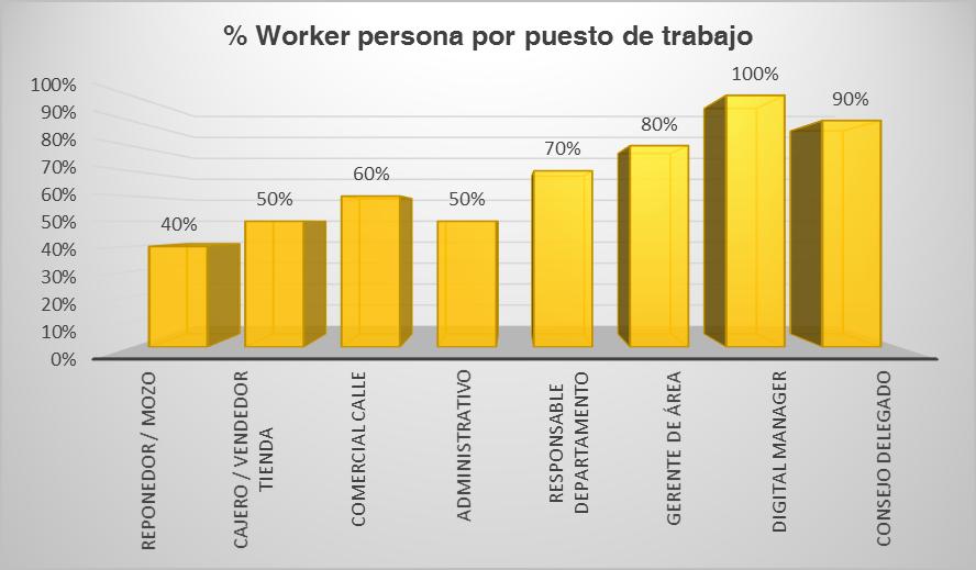 worker persona en las empresas