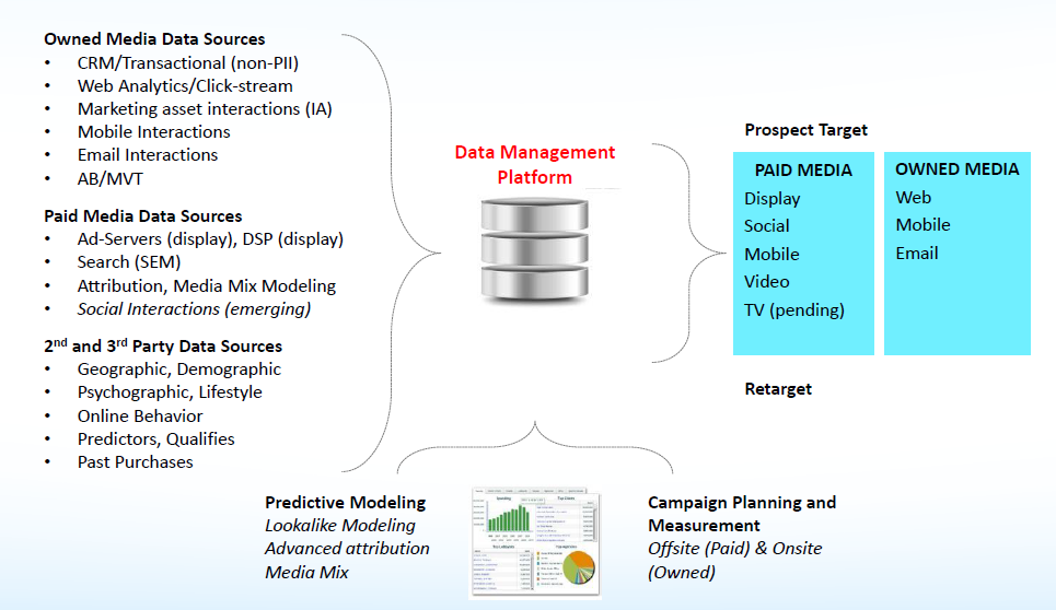 DMP Data Management Platform